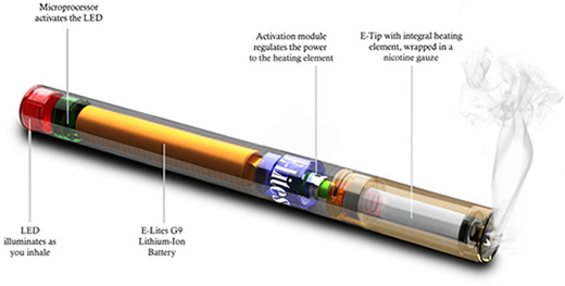 Inside of an e-cigarette Image courtesy of Public Health Department of Dayton & Montgomery County (phdmc.org)