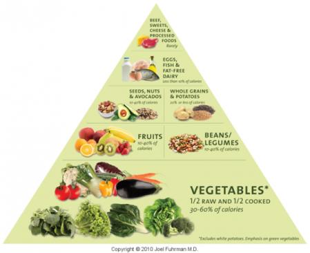 foodpyramid-large_6cc3b10b60ed2ac4ae1c00df27bdd8ba
